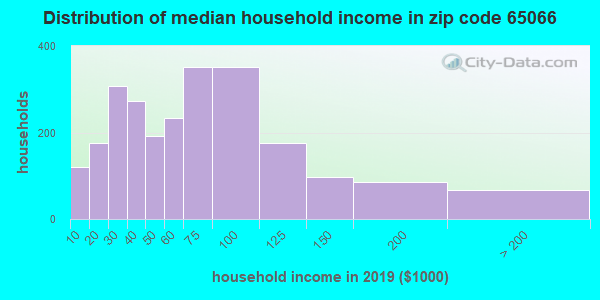Zip code 65066 household income distribution in 2009