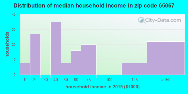 Zip code 65067 household income distribution in 2009