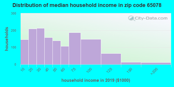 Zip code 65078 household income distribution in 2009