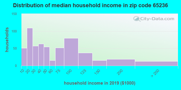 Zip code 65236 household income distribution in 2009