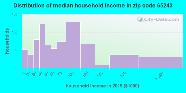 Zip code 65243 household income distribution in 2009