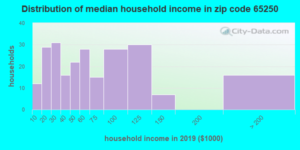 Zip code 65250 household income distribution in 2009