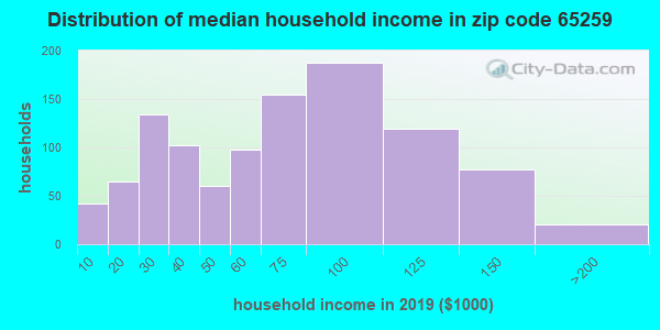 Zip code 65259 household income distribution in 2009
