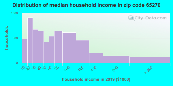 Zip code 65270 household income distribution in 2016