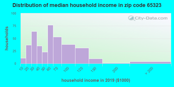 Zip code 65323 household income distribution in 2013