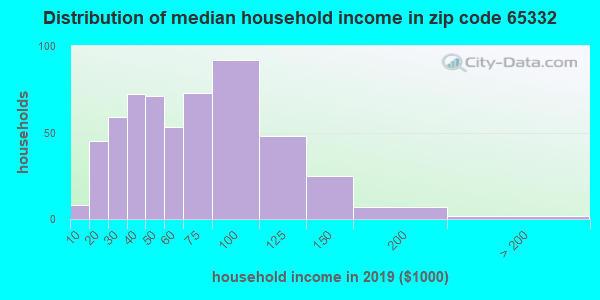 Zip code 65332 household income distribution in 2009