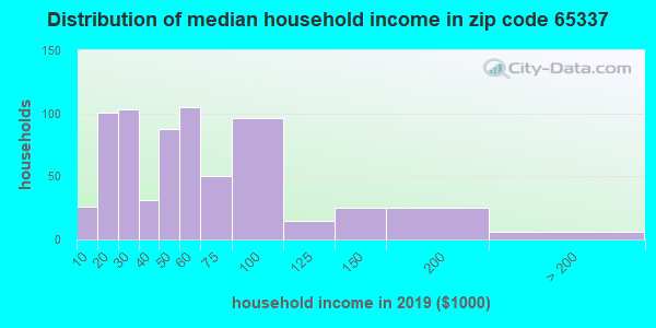 Zip code 65337 household income distribution in 2009