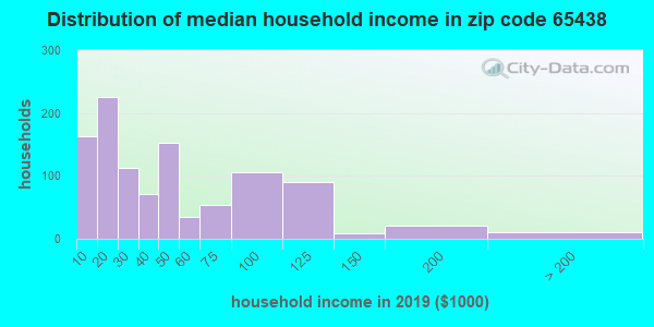 Zip code 65438 household income distribution in 2016