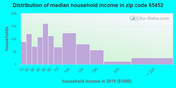 Zip code 65452 household income distribution in 2009