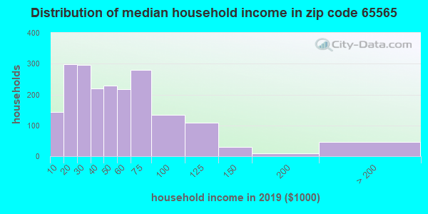 Zip code 65565 household income distribution in 2009