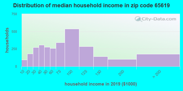 Zip code 65619 household income distribution in 2009