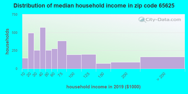 Zip code 65625 household income distribution in 2009