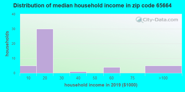 Zip code 65664 household income distribution in 2009