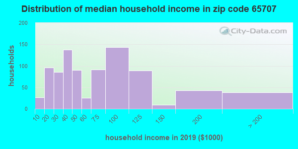 Zip code 65707 household income distribution in 2009