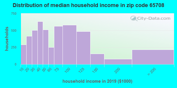 Zip code 65708 household income distribution in 2009