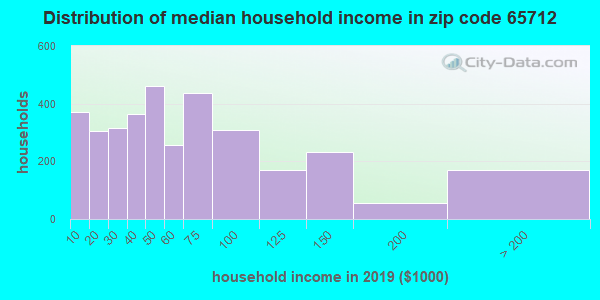 Zip code 65712 household income distribution in 2009