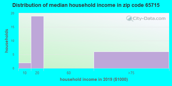 Zip code 65715 household income distribution in 2009