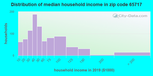 Zip code 65717 household income distribution in 2009