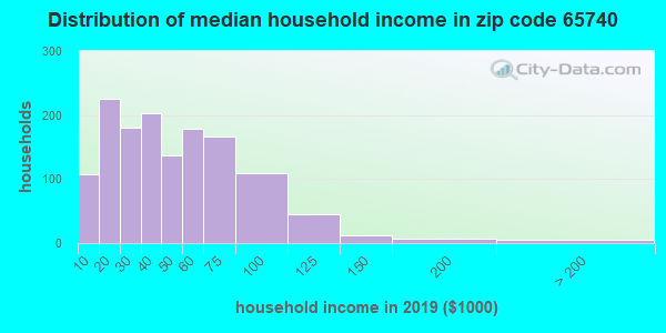 Zip code 65740 household income distribution in 2009