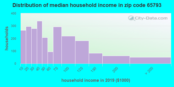 Zip code 65793 household income distribution in 2009