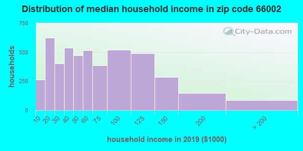 Zip code 66002 household income distribution in 2009