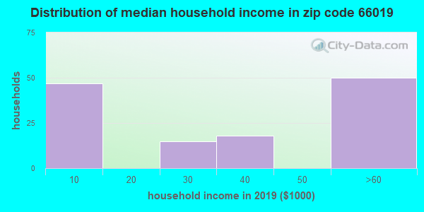 Zip code 66019 household income distribution in 2009