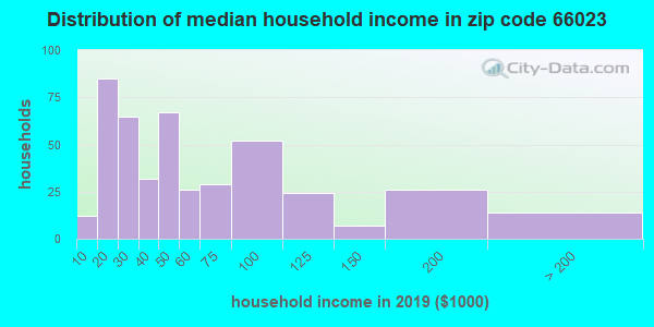 Zip code 66023 household income distribution in 2009