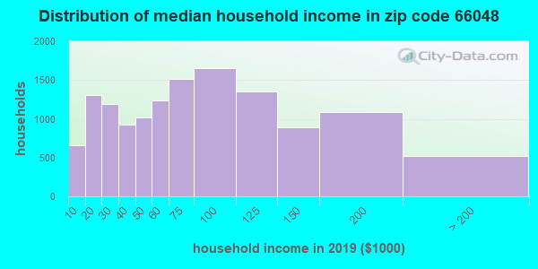 Zip code 66048 household income distribution in 2009