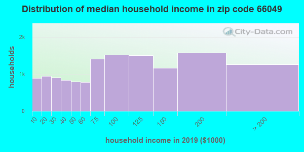 Zip code 66049 household income distribution in 2009