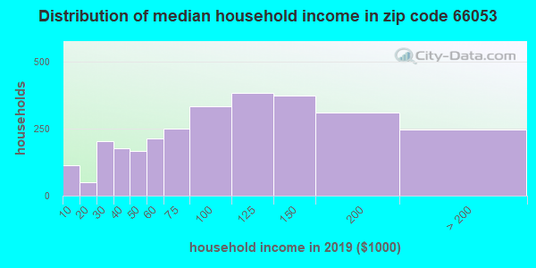 Zip code 66053 household income distribution in 2009