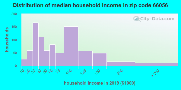Zip code 66056 household income distribution in 2009