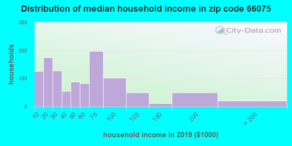 Zip code 66075 household income distribution in 2009