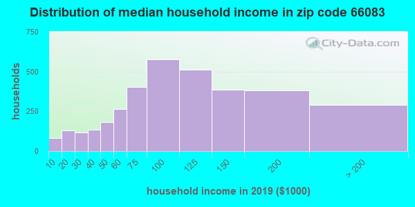 Zip code 66083 household income distribution in 2009
