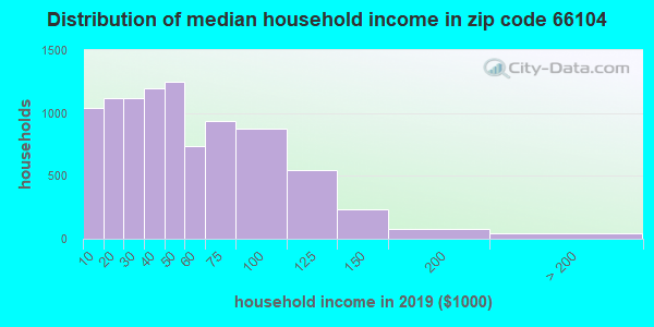 Zip code 66104 household income distribution in 2009
