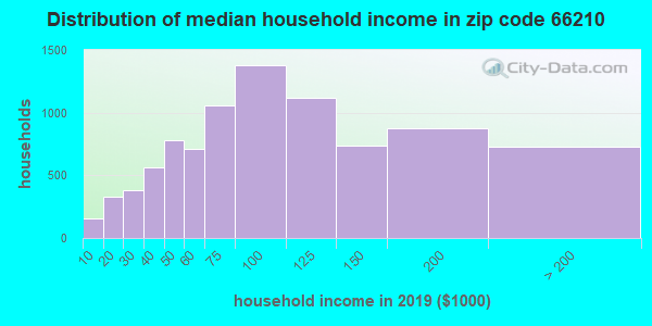 Zip code 66210 household income distribution in 2009