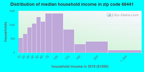 Zip code 66441 household income distribution in 2009
