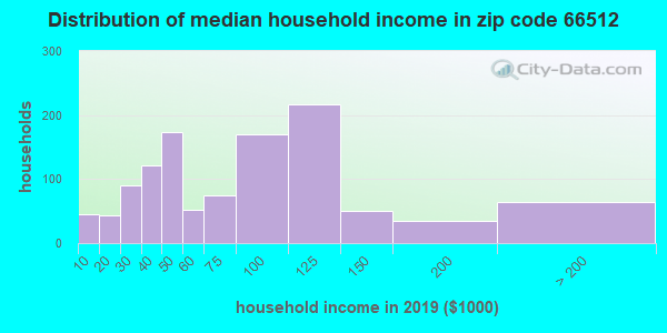 Zip code 66512 household income distribution in 2009