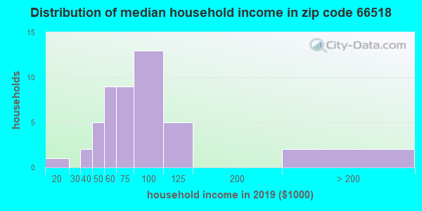 Zip code 66518 household income distribution in 2009
