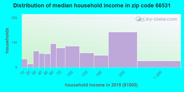 Zip code 66531 household income distribution in 2009