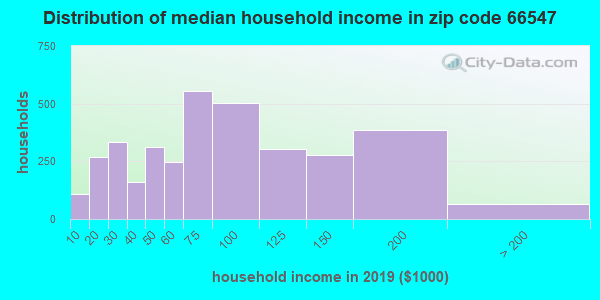 Zip code 66547 household income distribution in 2009