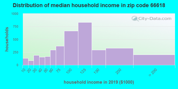 Zip code 66618 household income distribution in 2009