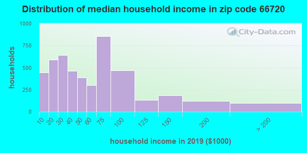Zip code 66720 household income distribution in 2009