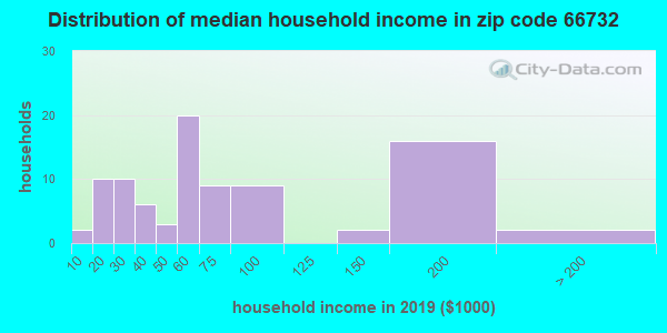 Zip code 66732 household income distribution in 2009