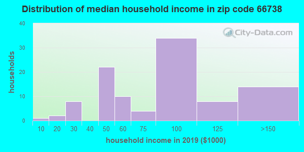Zip code 66738 household income distribution in 2009