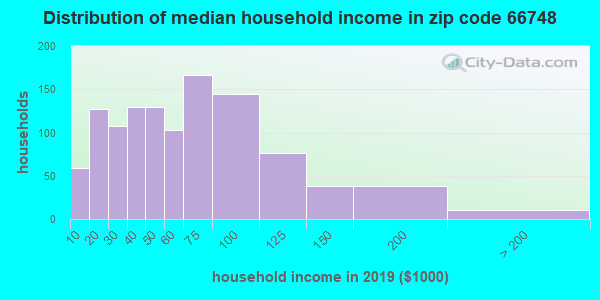 Zip code 66748 household income distribution in 2009