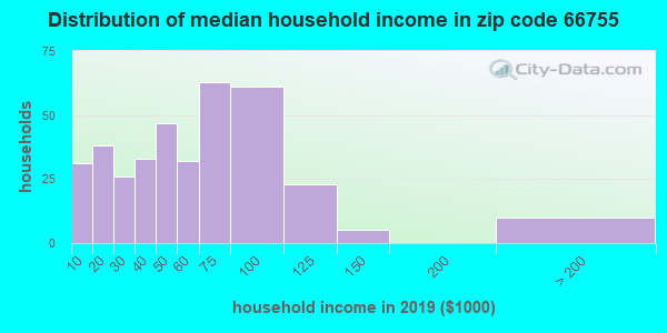 Zip code 66755 household income distribution in 2009