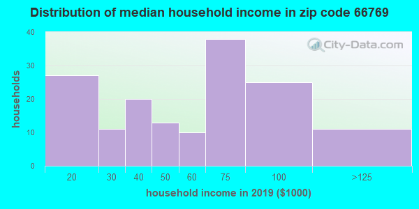 Zip code 66769 household income distribution in 2009