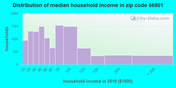 Zip code 66801 household income distribution in 2009