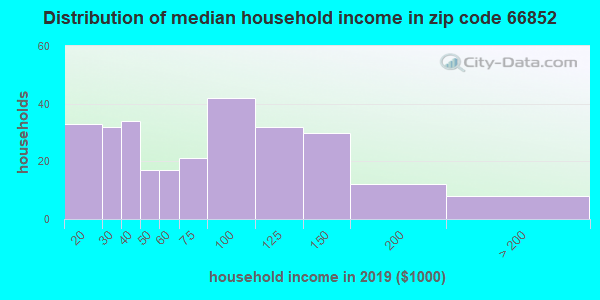 Zip code 66852 household income distribution in 2009
