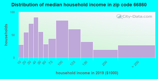 Zip code 66860 household income distribution in 2009